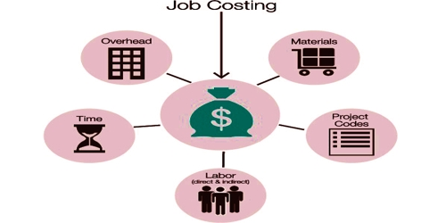 Distinguish between Job Costing and Contract Costing
