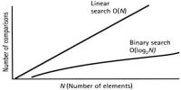 Differences between Linear Search and Binary Search
