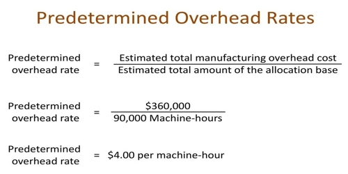 Pre-determined Overhead Rate