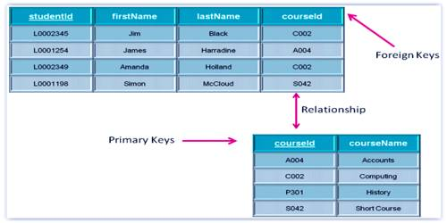 Difference between Primary Key and Foreign Key