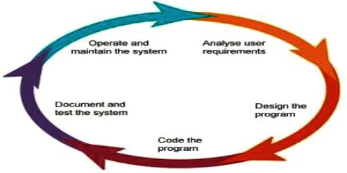 Steps of Program Development Process