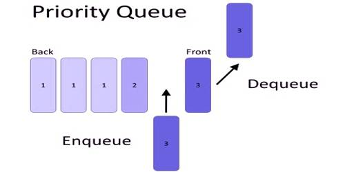 Priority Queue