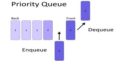 Priority Queue