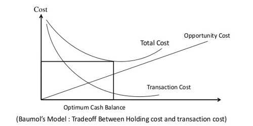 Baumol Model and it's Assumption