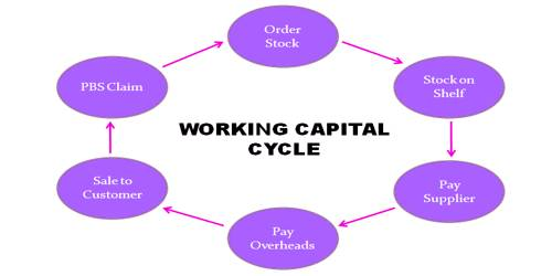 Working Capital Cycle 1