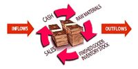 How zero working capital concepts explained in terms of cash conversion cycle?