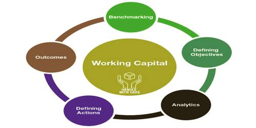 Existence and growth of a firm depends on its working capital – Explain