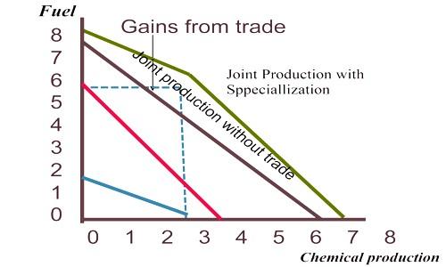 Comparative Advantage of International Trade 1