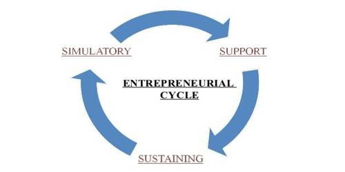 Factors that influence Entrepreneurship Development Cycle