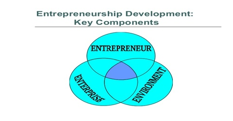 Training personnel is necessary for successful entrepreneurship development