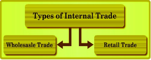 Internal Trade types