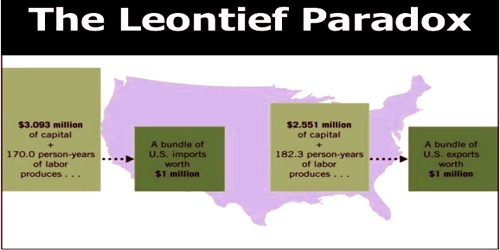 Leontief Paradox of International Trade