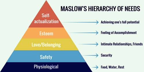 Maslow's Hierarchy needs theory 1