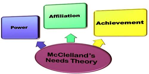 McClelland's Acquired Needs Theory