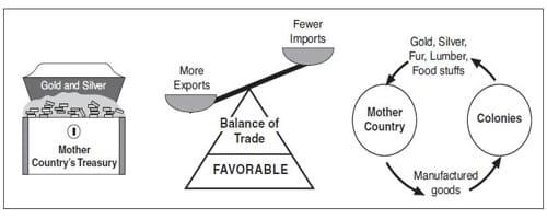Mercantilism theory 1