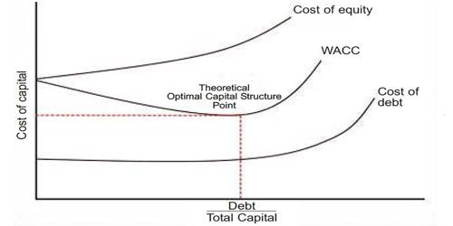 What factors do determine the optimum capital structure?