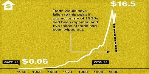 Do you think WTO is reducing trade protection?