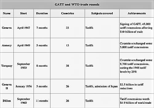 GATT and WTO 1