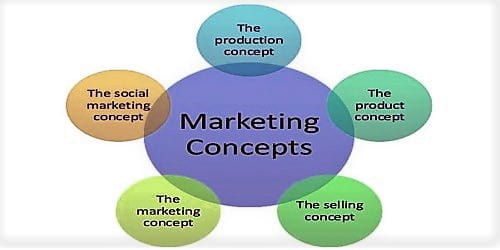 Different Philosophies of Marketing Management