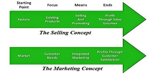Contrast between Selling Concept and Marketing Concept