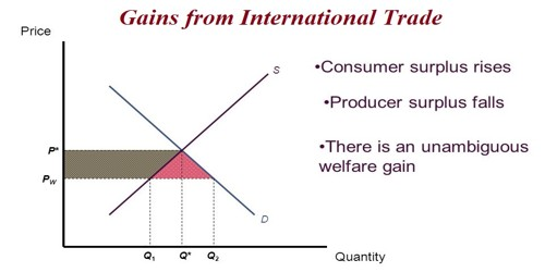 Factors that determining the Gains from International Trade