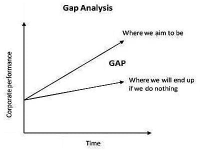 Strategic Planning Gap 1