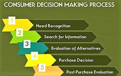 Consumer Decision Making Process 1