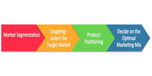Developing or Designing Target Positioning Strategies