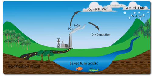 Acid Pollution