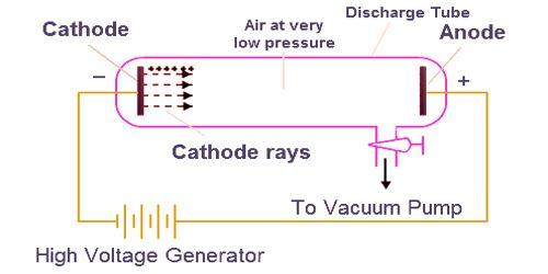 Cathode Rays 1
