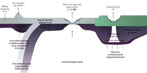 Deep-carbon Cycle 1