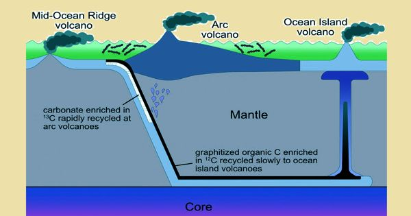 Deep-carbon Cycle