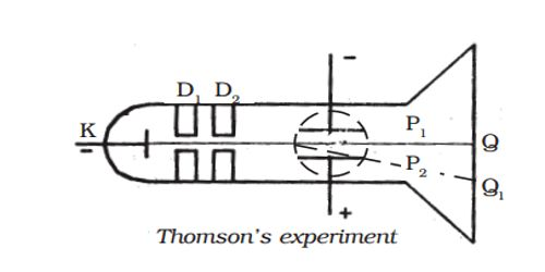 Determination of Specific Charge of an Electron 1
