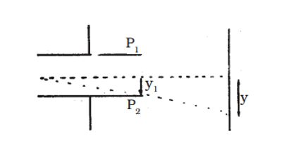 Determination of Specific Charge of an Electron 2