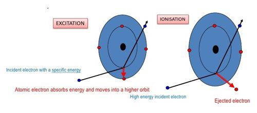 Excitation and Ionization Potential of an Atom 1