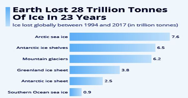 Global warming has melted 28 trillion tons of ice in just 23 years