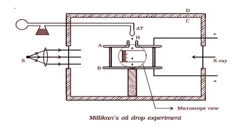 Millikan's oil drop experiment 1