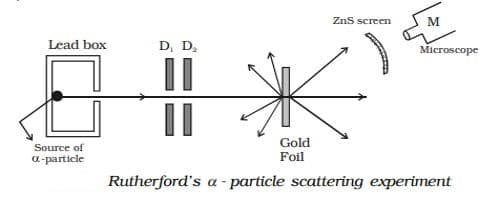 Rutherford's α - particle scattering experiment 1