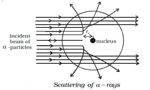 Rutherford's α - particle scattering experiment 2