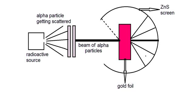 Rutherford's α – particle scattering experiment