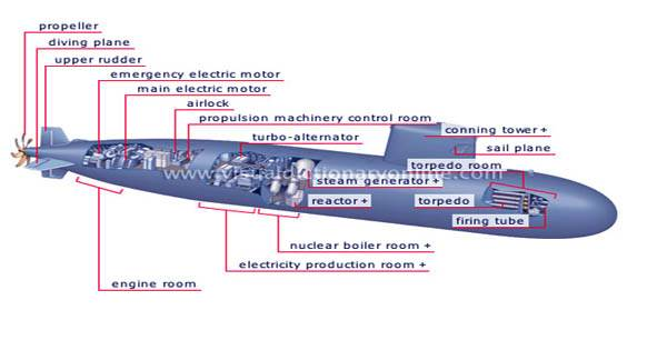 The U.S. Navy is apparently on a mission to equip its nuclear submarines with