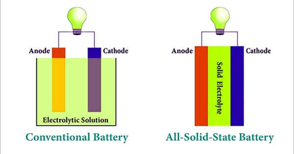 The battery of the next-generation: Solid-state batteries