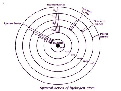 spectral series of hydrogen atom 1